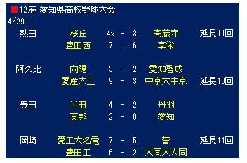 愛知県 大会結果 | 2013年 春季高校野球大会特集 |  …