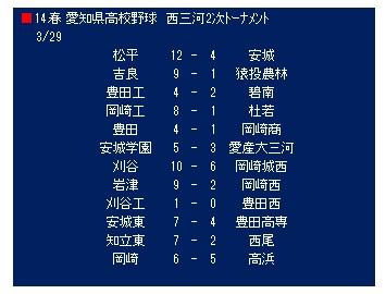 春季東海高校野球速報結果2019・組合せ [愛知 静岡 …