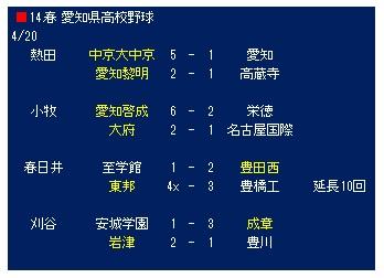 春季大会 | 一般財団法人愛知県高等学校野球連盟